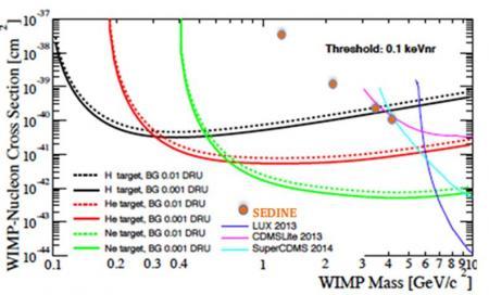 La chasse à la matière noire légère avec la SPHERE