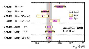 Union autour du boson de Higgs