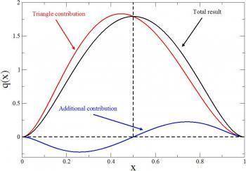 Rétroconception des hadrons