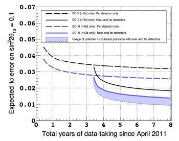 Double-Chooz à nouveau dans la course internationale pour la mesure des oscillations de neutrinos