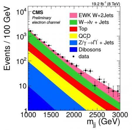 Les analyses du LHC se poursuivent à 8 TeV et démarrent juste à 13 TeV
