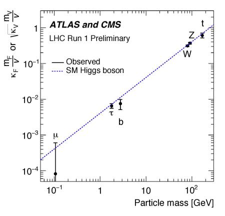 Les propriétés du boson de Higgs mesurées par les expériences Atlas et CMS combinées pour la première fois