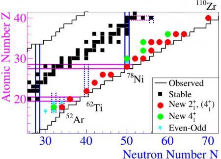 Exploration des noyaux les plus exotiques avec MINOS
