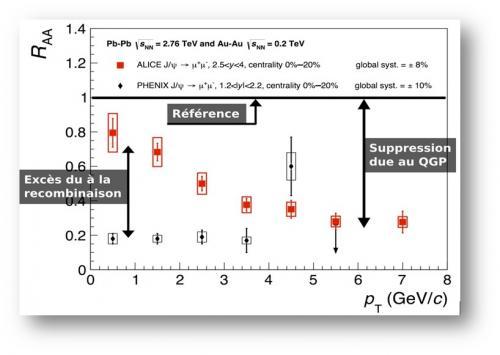 Les  upsilons  fondent  sous  la  chaleur  du  LHC !