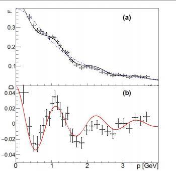 Nouvelles structures périodiques dans la production d'un couple proton-antiproton par annihilation électron-positron