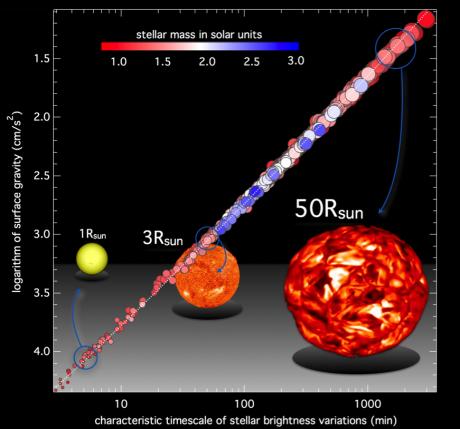 La mesure de la gravité de surface des étoiles