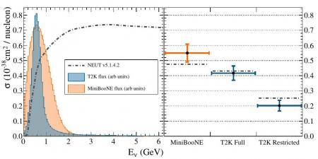 Les neutrinos au cœur de la matière nucléaire