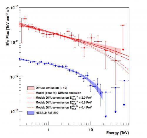 Rayonnement cosmique : H.E.S.S. dévoile le premier PeVatron hadronique jamais observé