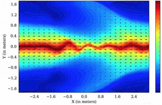 Supersonic winds in the atmosphere of hot Jupiters