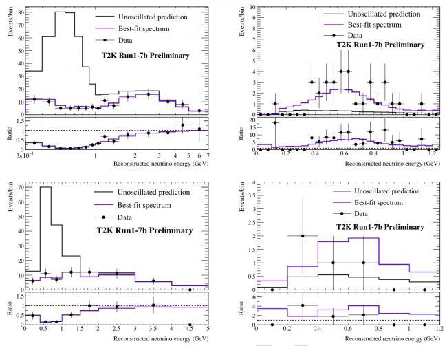 Nouveaux résultats de T2K : un indice de violation de la symétrie matière-antimatière ?