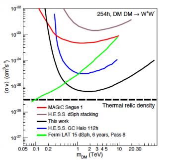 La phase 1 de H.E.S.S. délivre ses résultats sur la recherche de matière noire au coeur de notre Galaxie