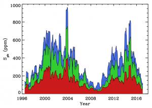 Helioseismic Data Portal