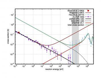 Le problème du lithium cosmologique étudié à n_TOF