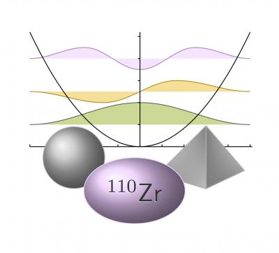 Ni une sphère, ni une pyramide...mais un ellipsoïde! Première spectroscopie du 110Zr
