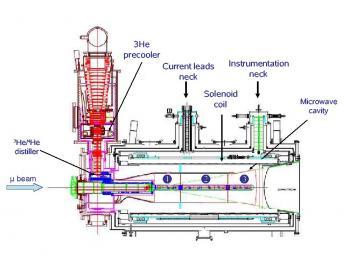 COMPASS: Instrumentation de l\'aimant OD