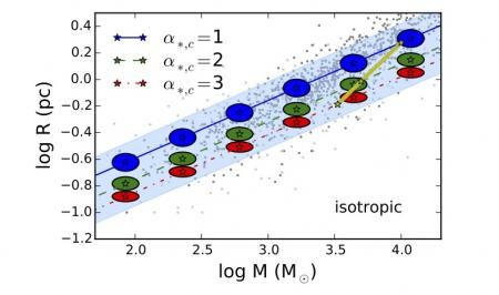 Formation des proto-amas d'étoiles