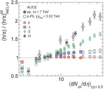 De nouveaux résultats de l'expérience Alice révèlent des phénomènes inédits dans certaines collisions de protons