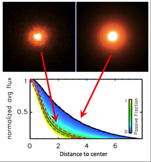 Giant black holes in compact galaxies