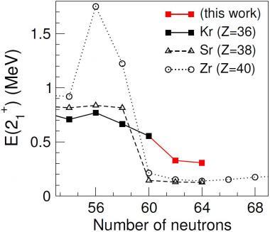 Des formes en compétition dans les isotopes de Krypton très riches en neutrons