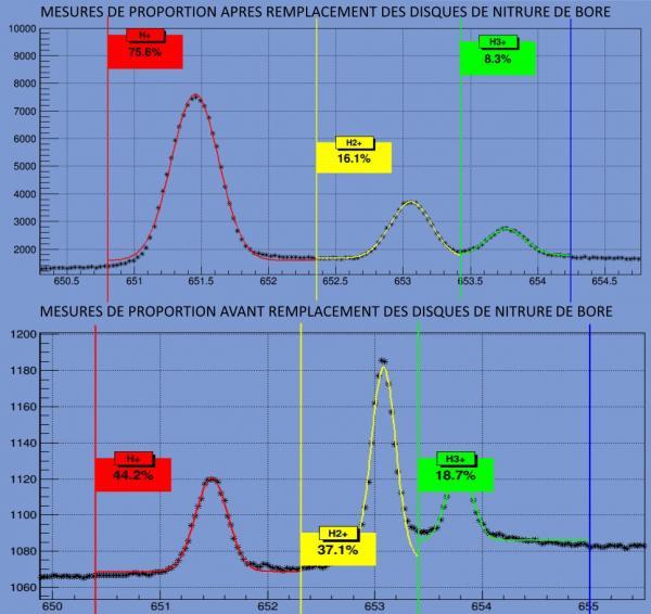 Les diagnostics pour les accélateurs de particules