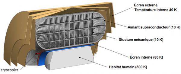 Space radiation superconducting shield