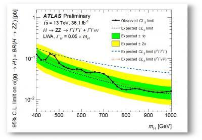 Atlas au LHC : le boson de Higgs toujours seul au monde