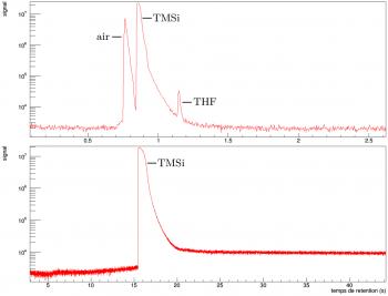 CaLIPSO : First success on an ultra-purification of an organometallic liquid