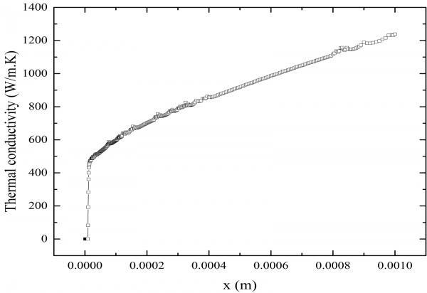 Modélisation numérique des transferts de chaleur en hélium superfluide