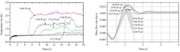 Transferts de chaleur transitoires dans une boucle diphasique de circulation en hélium