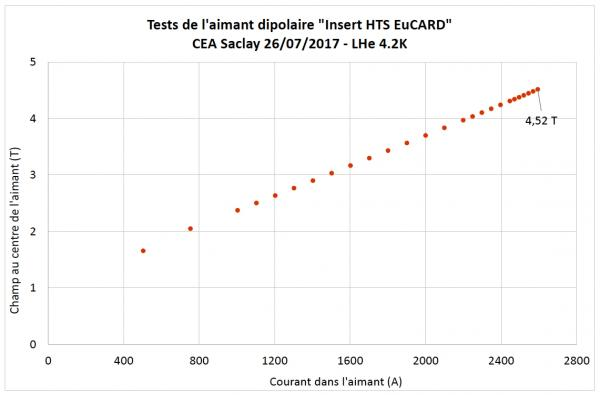 Record de champ central  avec 4,52 teslas dans un aimant dipolaire à haute température critique.
