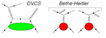 Deeply Virtual Compton Scattering (DVCS)