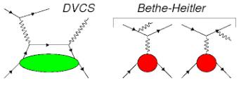 Diffusion  Compton Profondément Virtuelle (DVCS)