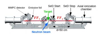 Etude de la fission avec le spectromètre FALSTAFF