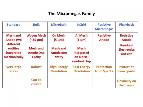 MPGD Technologies