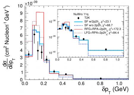 Les protons messagers des effets nucléaires dans les interactions neutrino-noyau