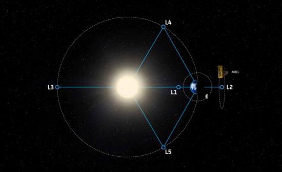 Cap sur les planètes pour l'Agence Spatiale Européenne