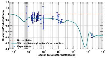 STEREO met la pression sur l'existence d'un 4ème neutrino