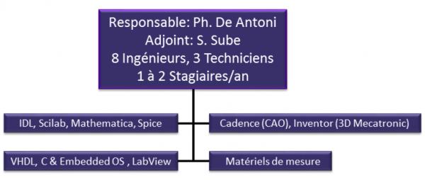 Laboratoire d 'électronique instrumentale (LEI)