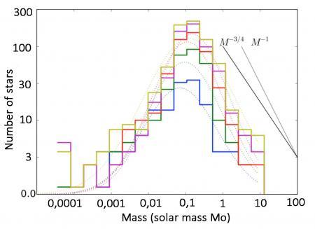 Predict the mass of stars