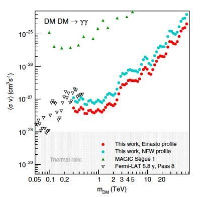 10 ans d'observations avec H.E.S.S. au coeur de la Voie lactée à la recherche de matière noire