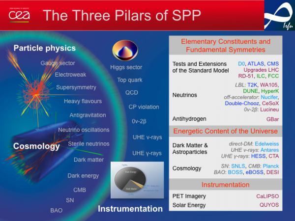 Les activités scientifiques du DPhP