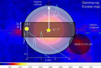 Search for dark matter signals toward the Galactic Center from ten years of observations with H.E.S.S.