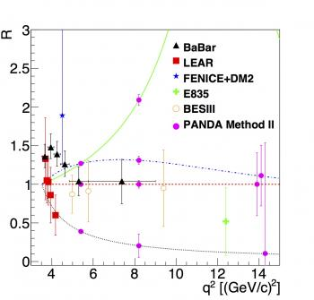 "Toward a Better Understanding of the ""Time-Like"" Structure of the Nucleon"