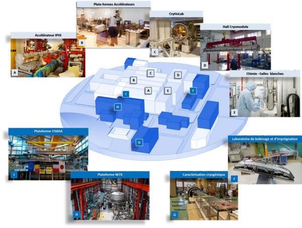 Plateforme de développement, d'intégration et de test pour les accélérateurs et les aimants supraconducteurs : le Synergium