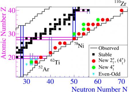 Exploring the most exotic nuclei with MINOS