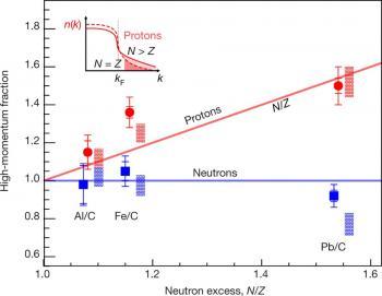 Des protons sous stéroïdes dans les étoiles à neutrons ?