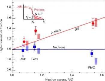 Protons on steroids in neutron stars ?
