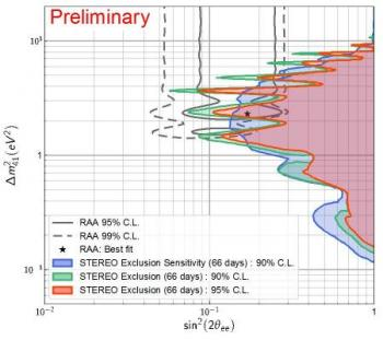STEREO constrains the existence of a 4th neutrino