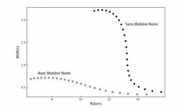 The elusive hint of dark matter