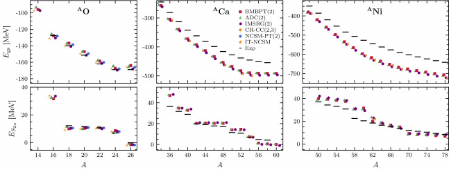 How to describe nuclear properties ab initio at a low computational cost?